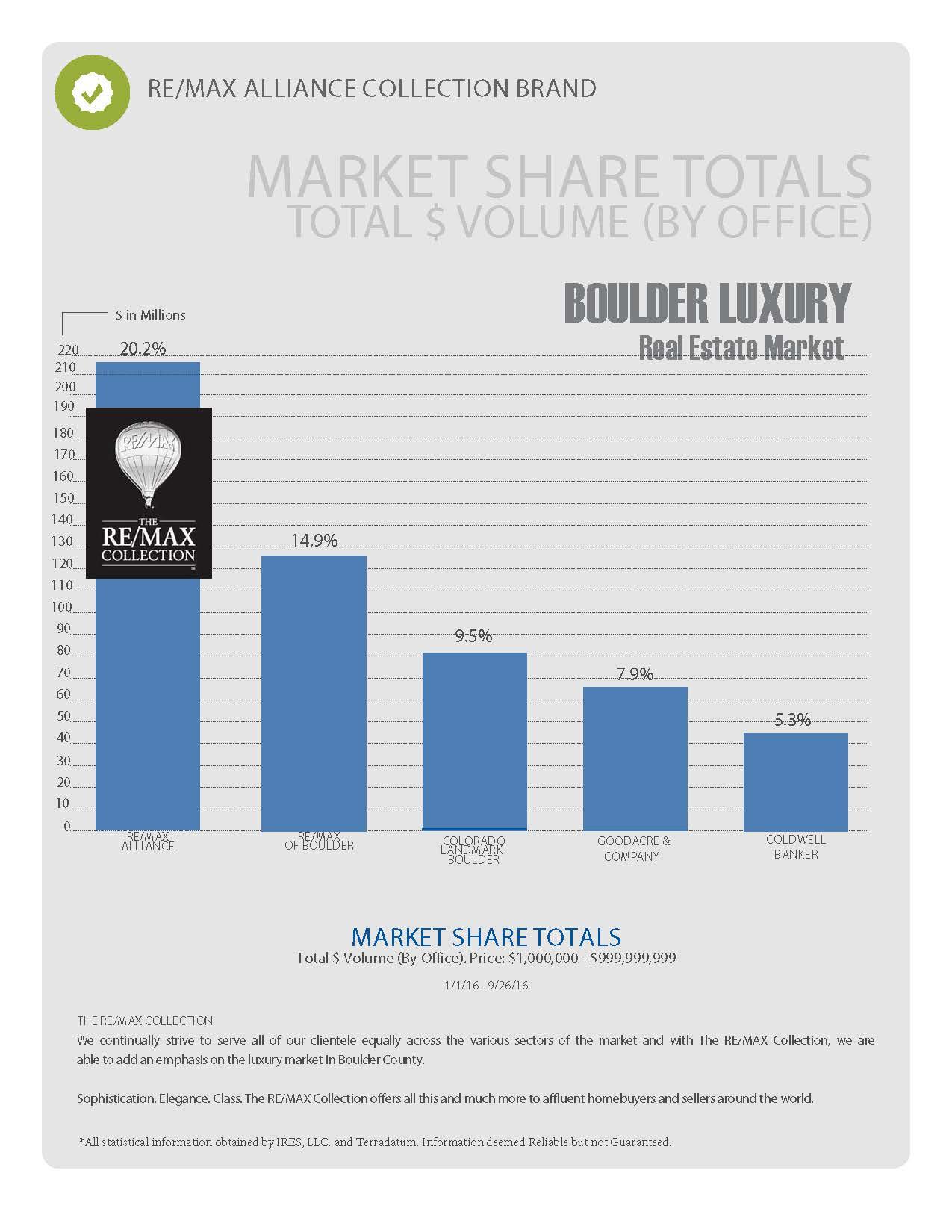 2016-Boulder-luxury-market-share
