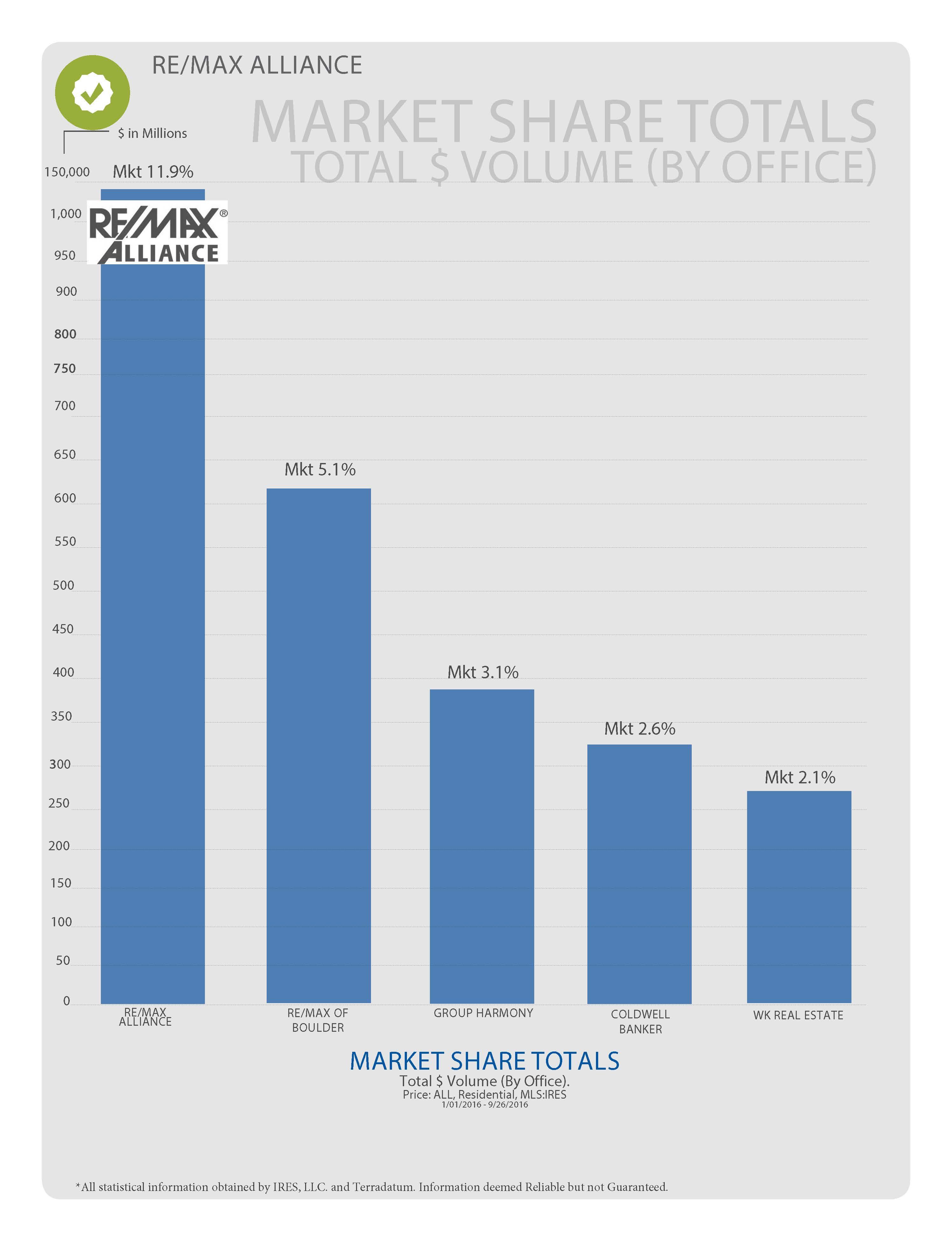 2016-boulder-real-estate-market-share-